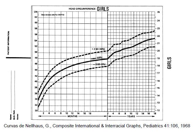 Percentiles perimetro cefalico edad gestacional