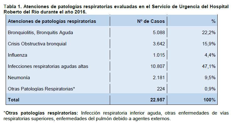 infecciones de vias respiratorias altas y bajas en pediatria